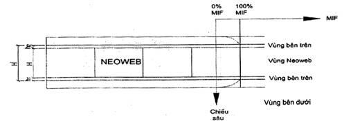 Gia cường của ô ngăn hình mạng (neoweb)